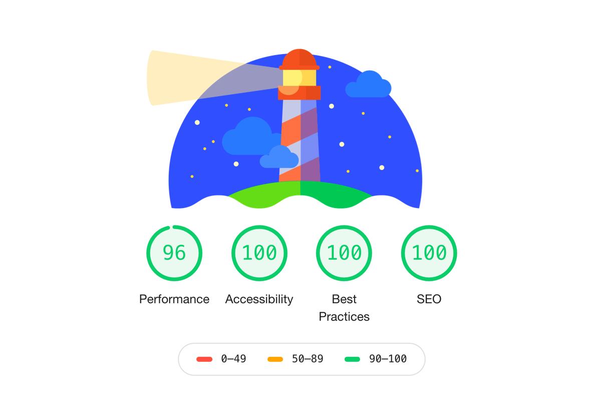 Hoge Google Lighthouse score
